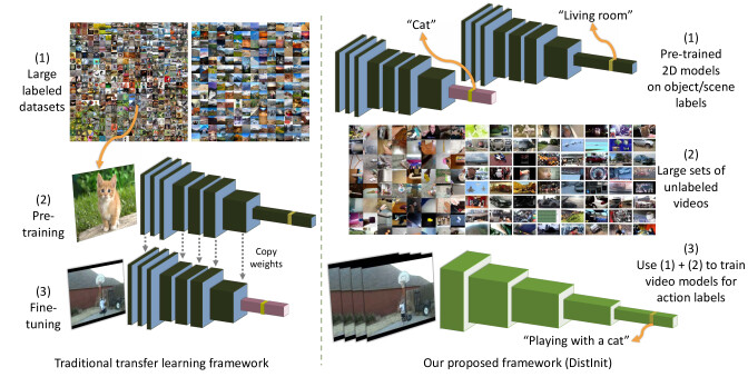 DistInit: Learning Video Representations without a Single