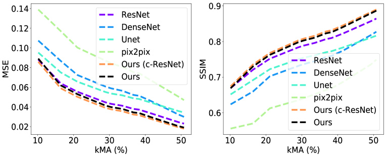 Reducing Uncertainty in Undersampled MRI Reconstruction with