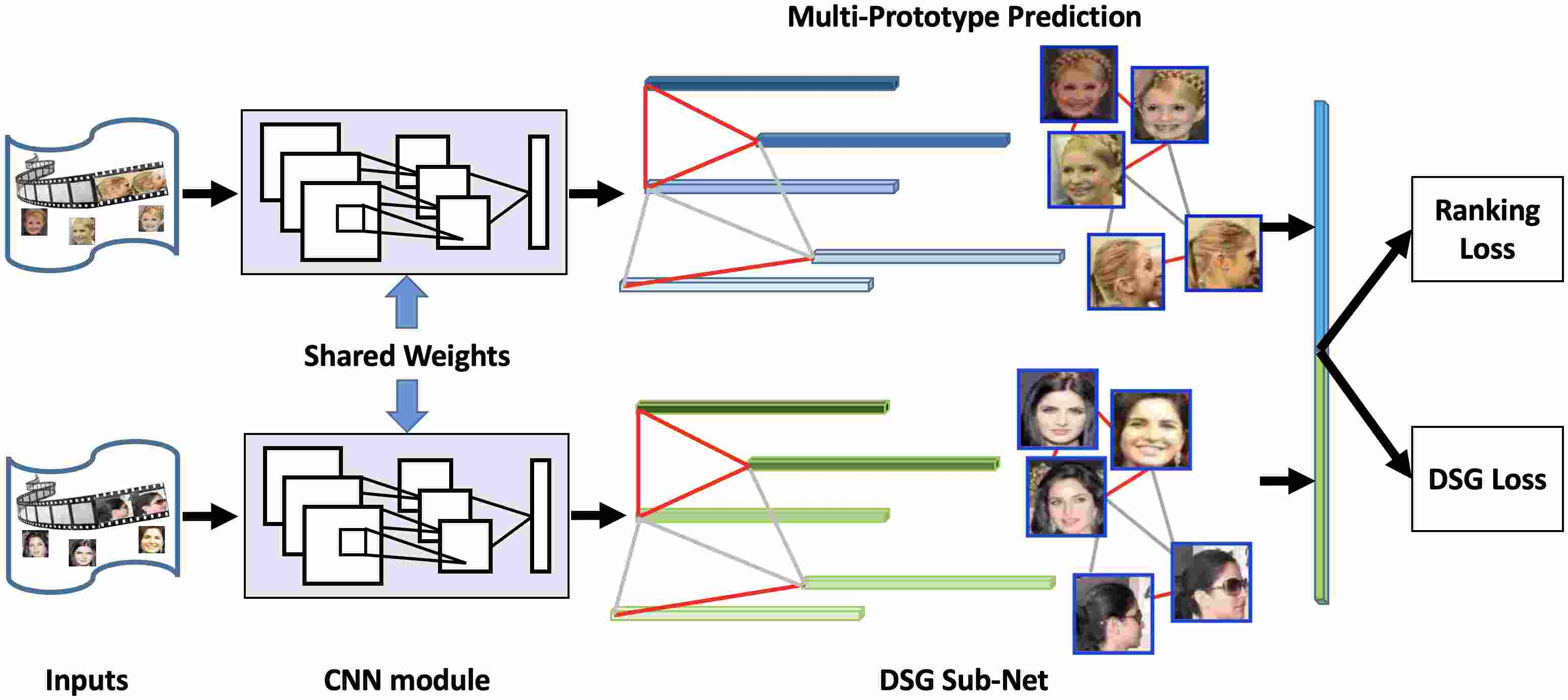 Multi-Prototype Networks for Unconstrained Set-based Face