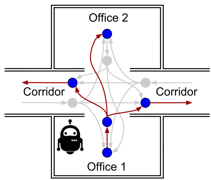 A Behavioral Approach to Visual Navigation with Graph