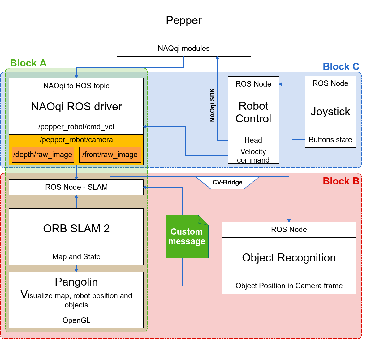 A Hybrid SLAM and Object Recognition System for Pepper Robot