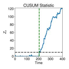 Change Detection with the Kernel Cumulative Sum Algorithm
