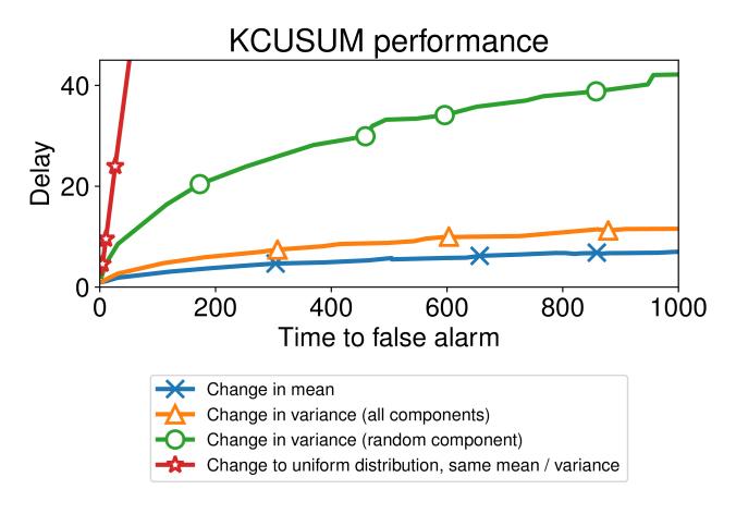 Change Detection with the Kernel Cumulative Sum Algorithm