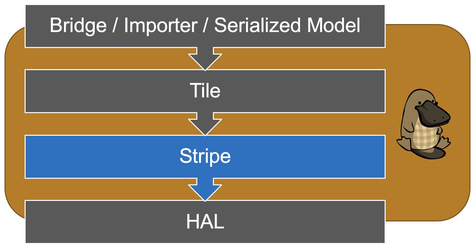 Stripe: Tensor Compilation via the Nested Polyhedral Model