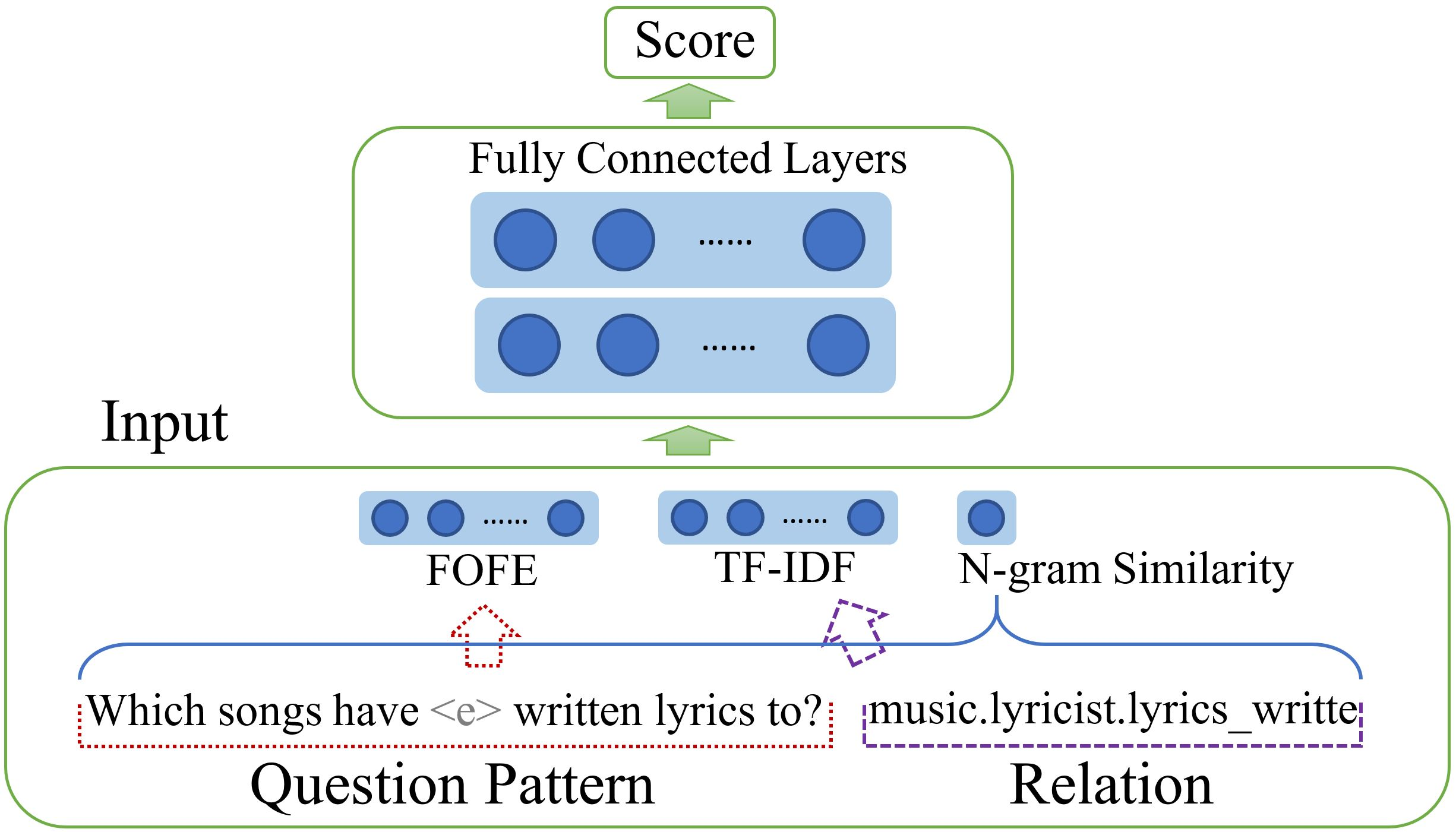 A General FOFE-net Framework for Simple and Effective