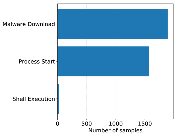 PowerDrive: Accurate De-Obfuscation and Analysis of