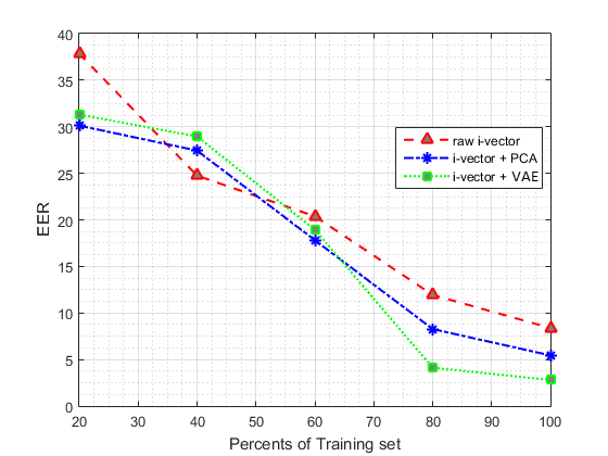 I-vector Based Features Embedding for Heart Sound