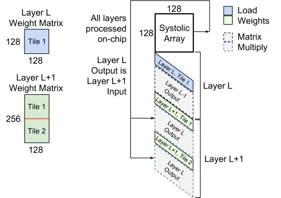 Full-stack Optimization for Accelerating CNNs with FPGA