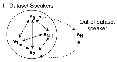 Many-to-Many Voice Conversion with Out-of-Dataset Speaker