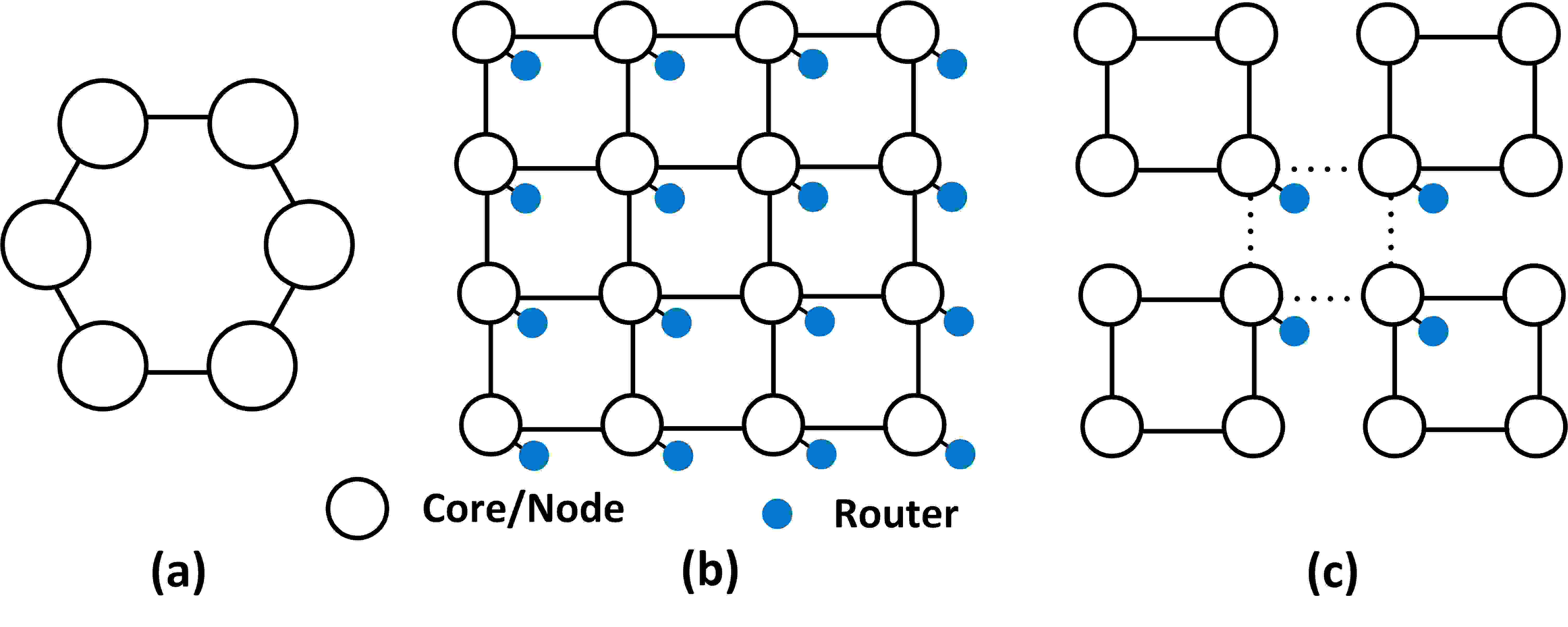 Optimizing Routerless Network-on-Chip Designs: An Innovative
