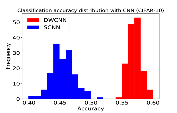 Deep Learning: a new definition of artificial neuron with
