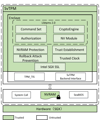 SvTPM: A Secure and Efficient vTPM in the Cloud | DeepAI