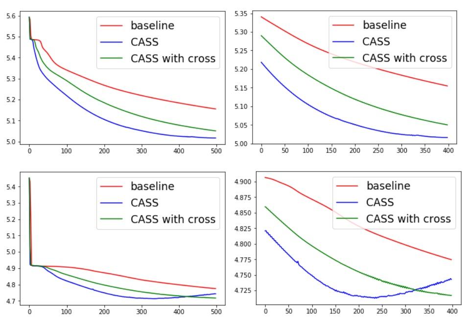 CASS: Cross Adversarial Source Separation via Autoencoder
