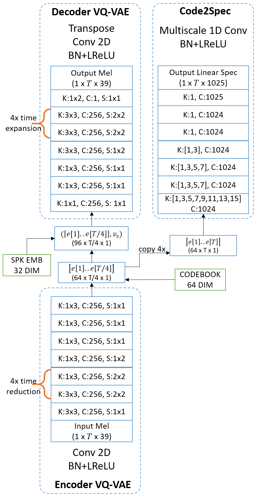 VQVAE Unsupervised Unit Discovery and Multi-scale Code2Spec