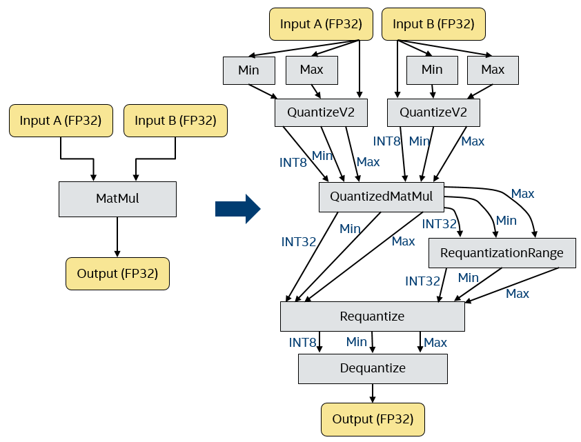 Efficient 8-Bit Quantization of Transformer Neural Machine