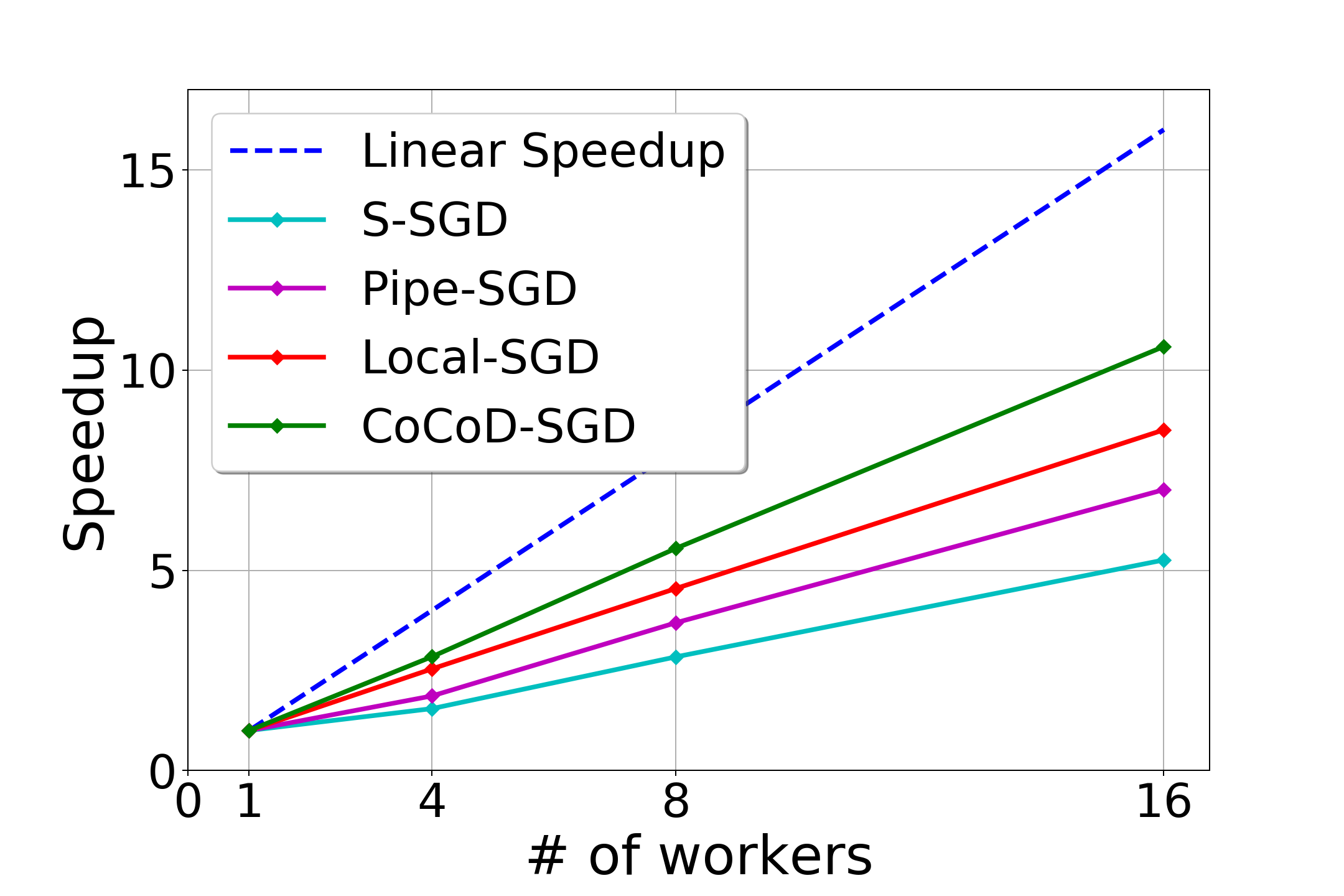 Faster Distributed Deep Net Training: Computation and