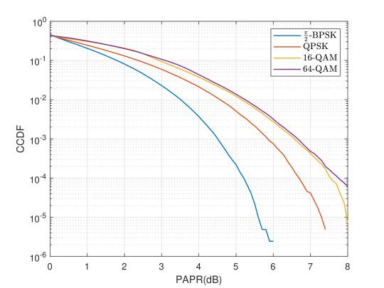 Low PAPR Reference Signal Transceiver Design for 3GPP 5G NR