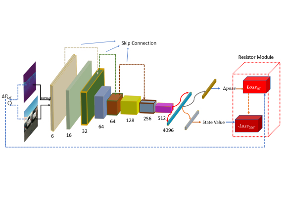 EnforceNet: Monocular Camera Localization in Large Scale