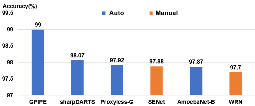 AutoML: A Survey of the State-of-the-Art   DeepAI