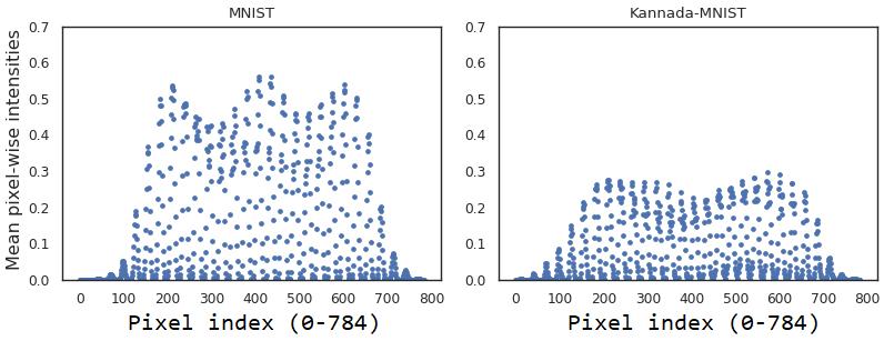 Kannada-MNIST: A new handwritten digits dataset for the