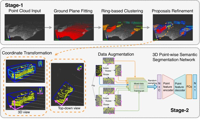 PASS3D: Precise and Accelerated Semantic Segmentation for 3D