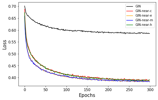 Near Neighborhood Edge Aggregator For Graph Classification Deepai
