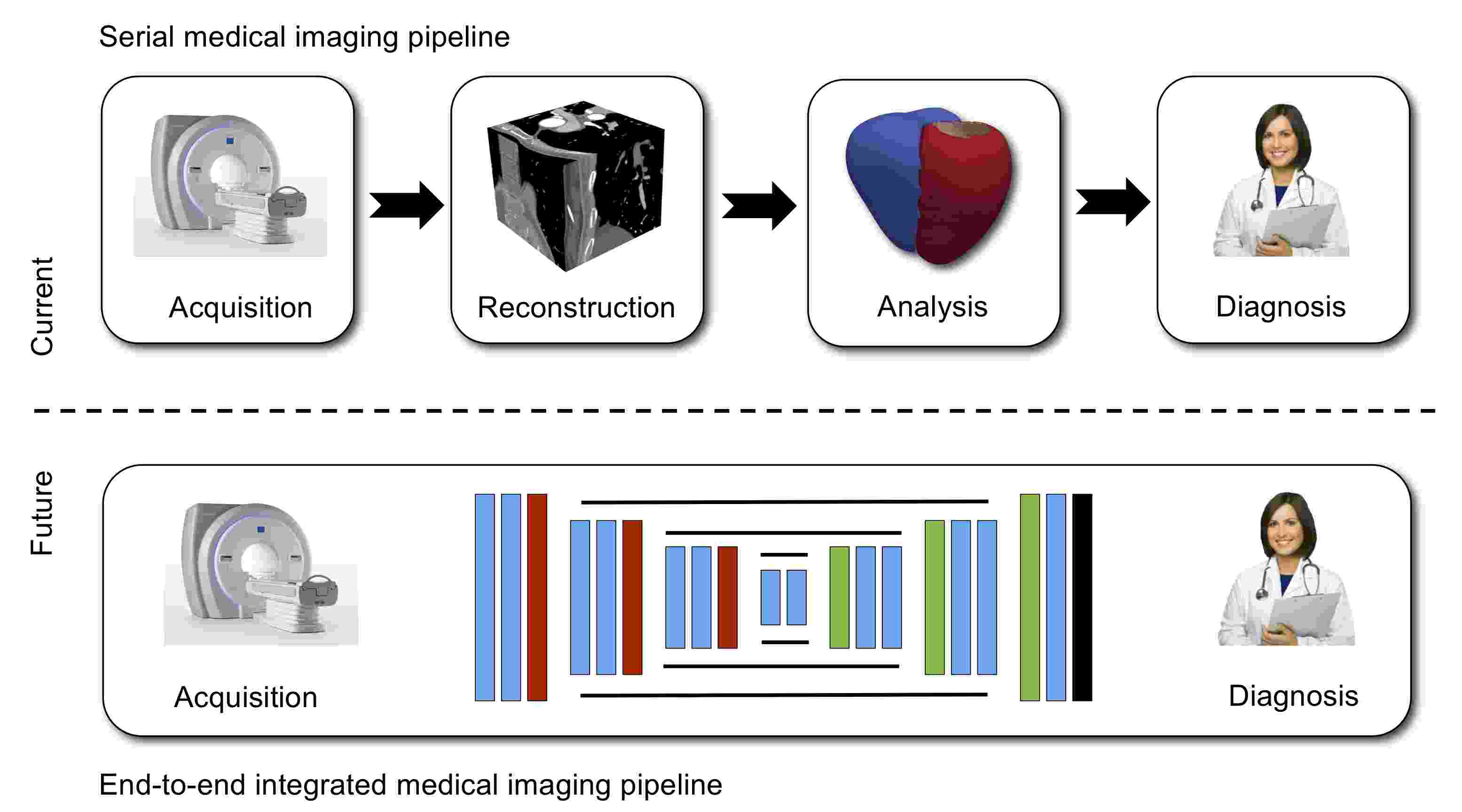 Model-Based and Data-Driven Strategies in Medical Image