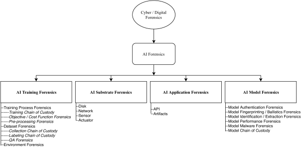 Founding The Domain Of Ai Forensics Deepai