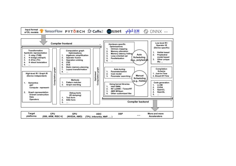 The Deep Learning Compiler A Comprehensive Survey Deepai
