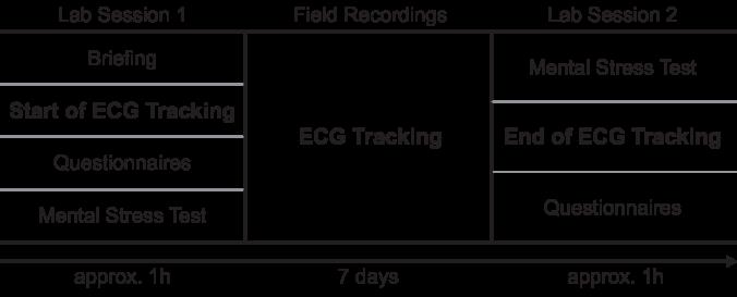 Heartbeats In The Wild A Field Study Exploring Ecg Biometrics In Everyday Life Deepai