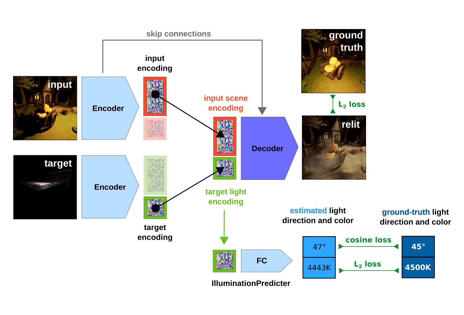 Scene Relighting With Illumination Estimation In The Latent Space On An Encoder Decoder Scheme Deepai
