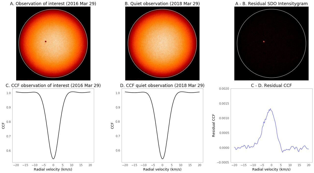Identifying Exoplanets with Deep Learning. IV. Removing Stellar Activity  Signals from Radial Velocity Measurements Using Neural Networks   DeepAI