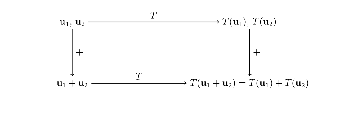 Linear Transformation in an example