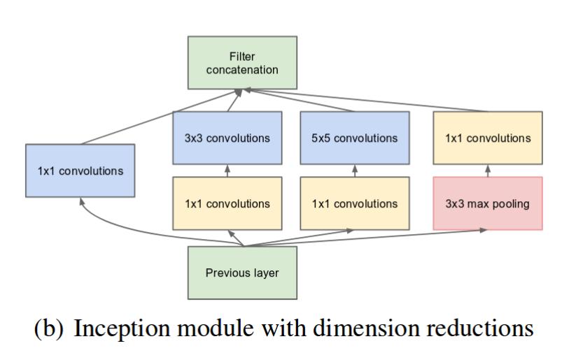 Inception Module Definition | DeepAI