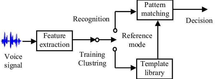 Automatic Speech Recognition Definition | DeepAI