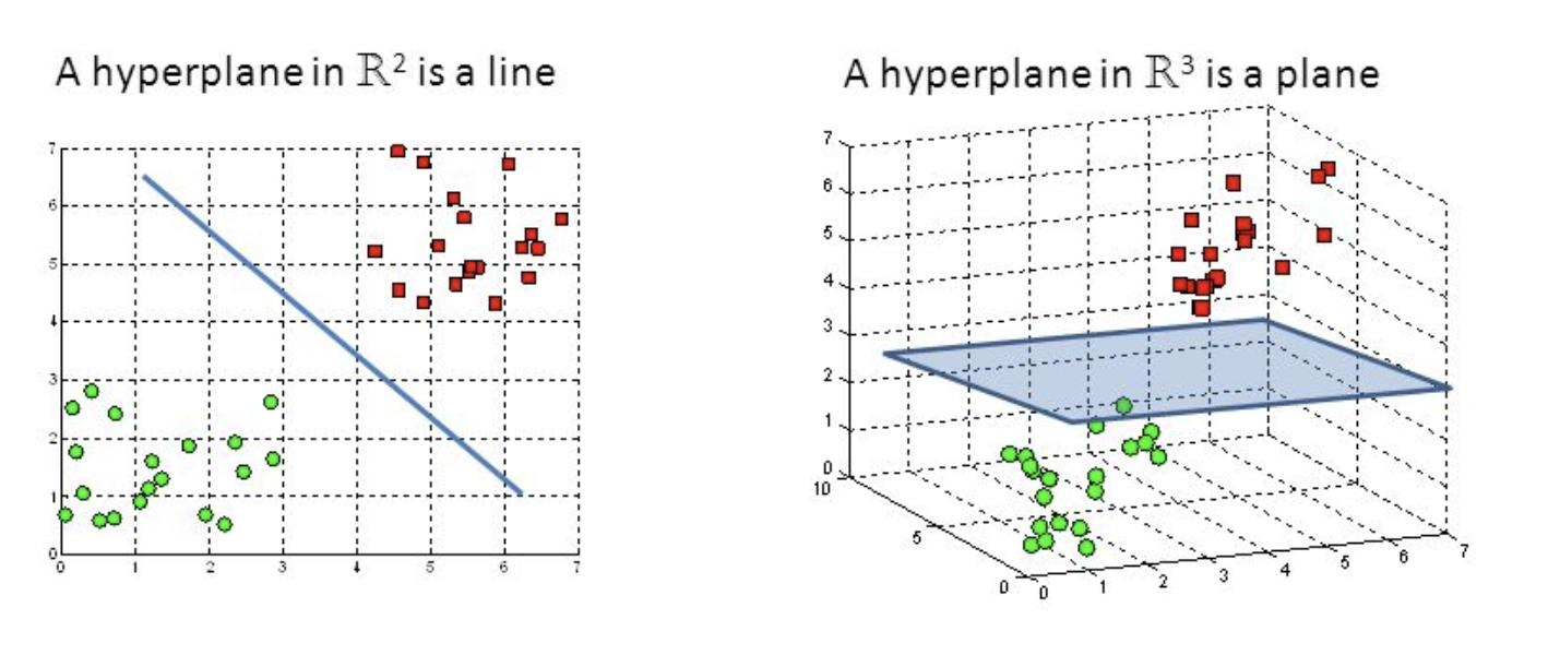 Hyperplane Definition | DeepAI