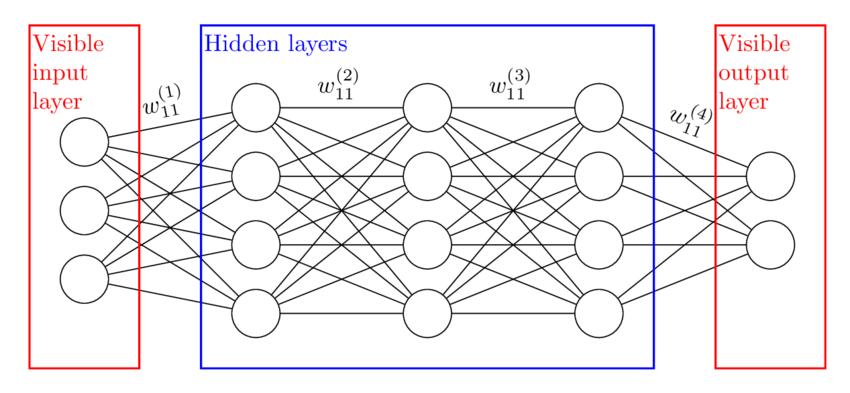 The Hidden Layer