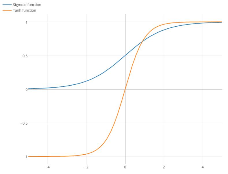 Sigmoid Function Definition | DeepAI
