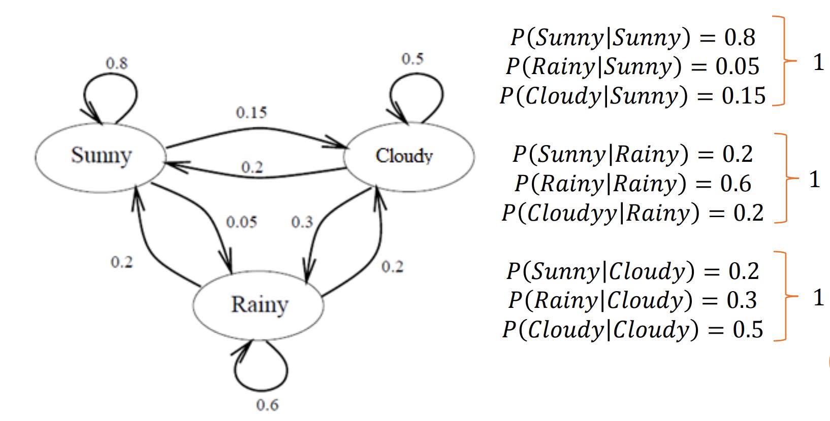 Hidden Markov Model Definition | DeepAI