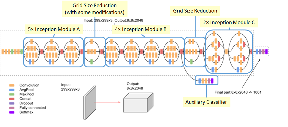 Inception Module Definition   DeepAI