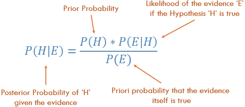 Posterior Probability Definition | DeepAI