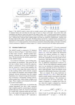 Attention Guided Graph Convolutional Networks for Relation