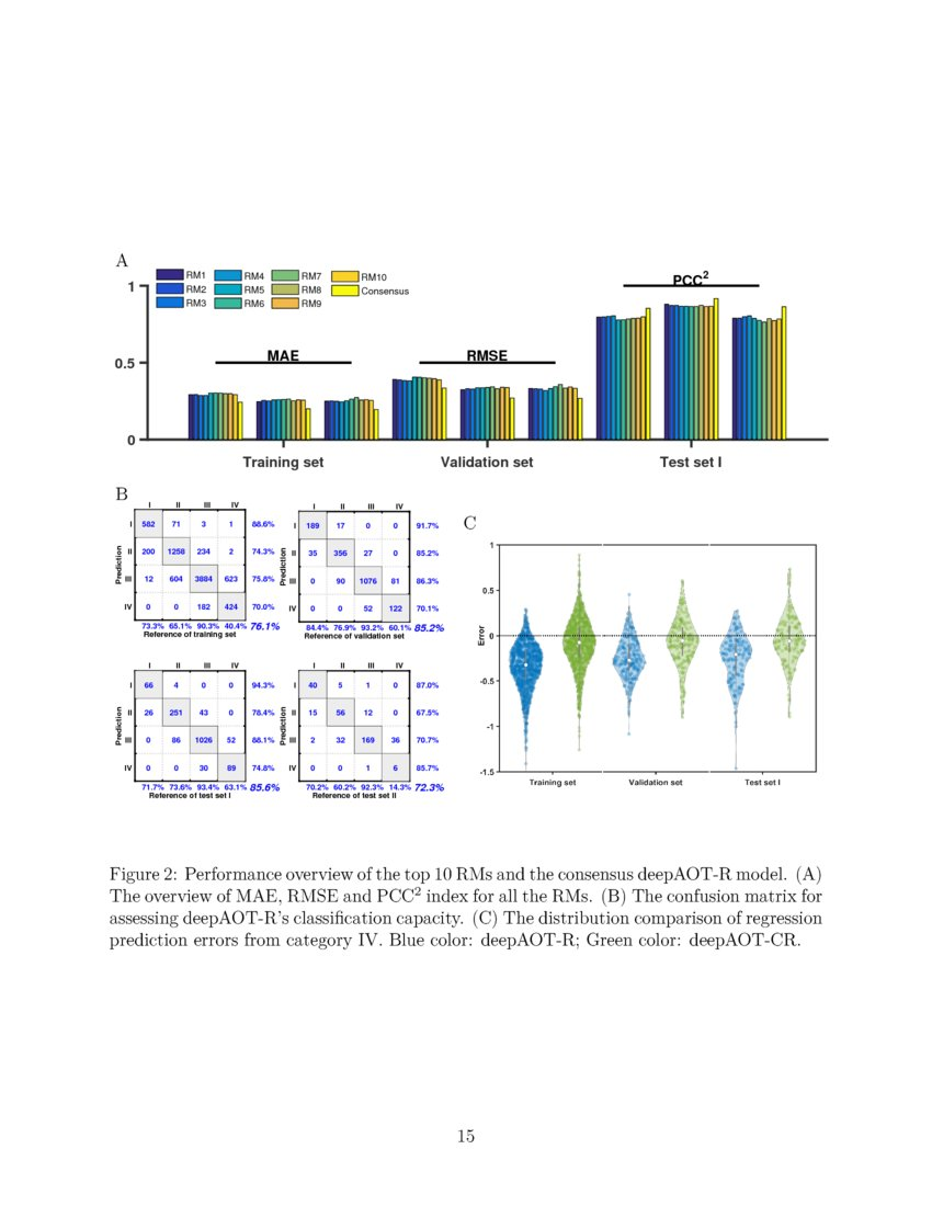 Deep Learning Based Regression and Multi-class Models for Acute Oral