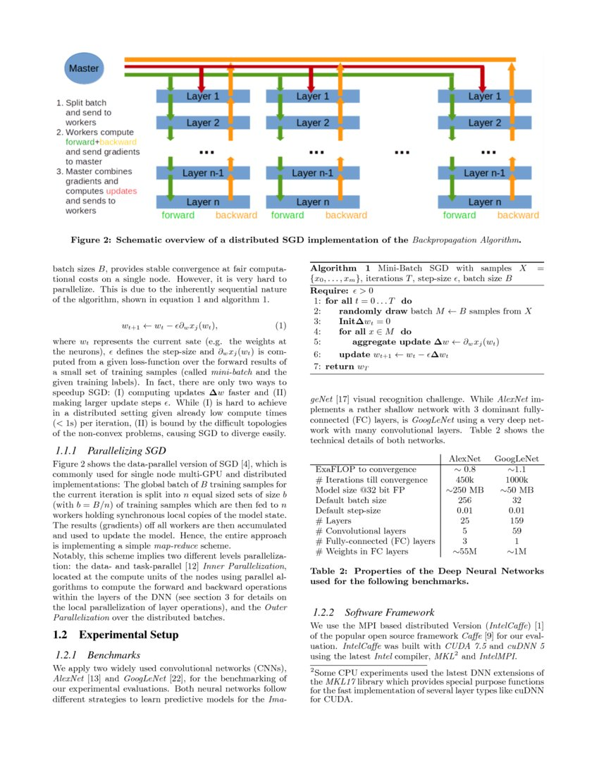 Distributed Training of Deep Neural Networks: Theoretical