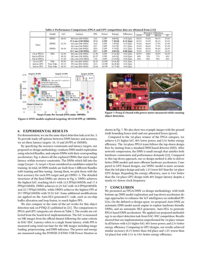 FPGA/DNN Co-Design: An Efficient Design Methodology for IoT