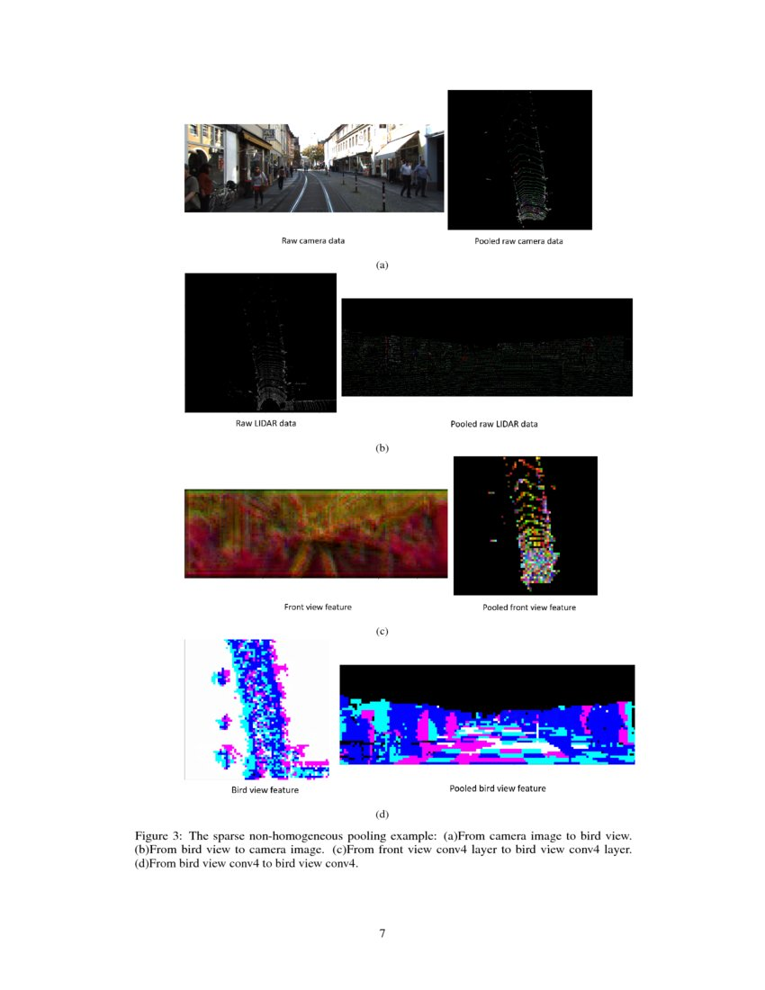 Fusing Bird View LIDAR Point Cloud and Front View Camera Image for