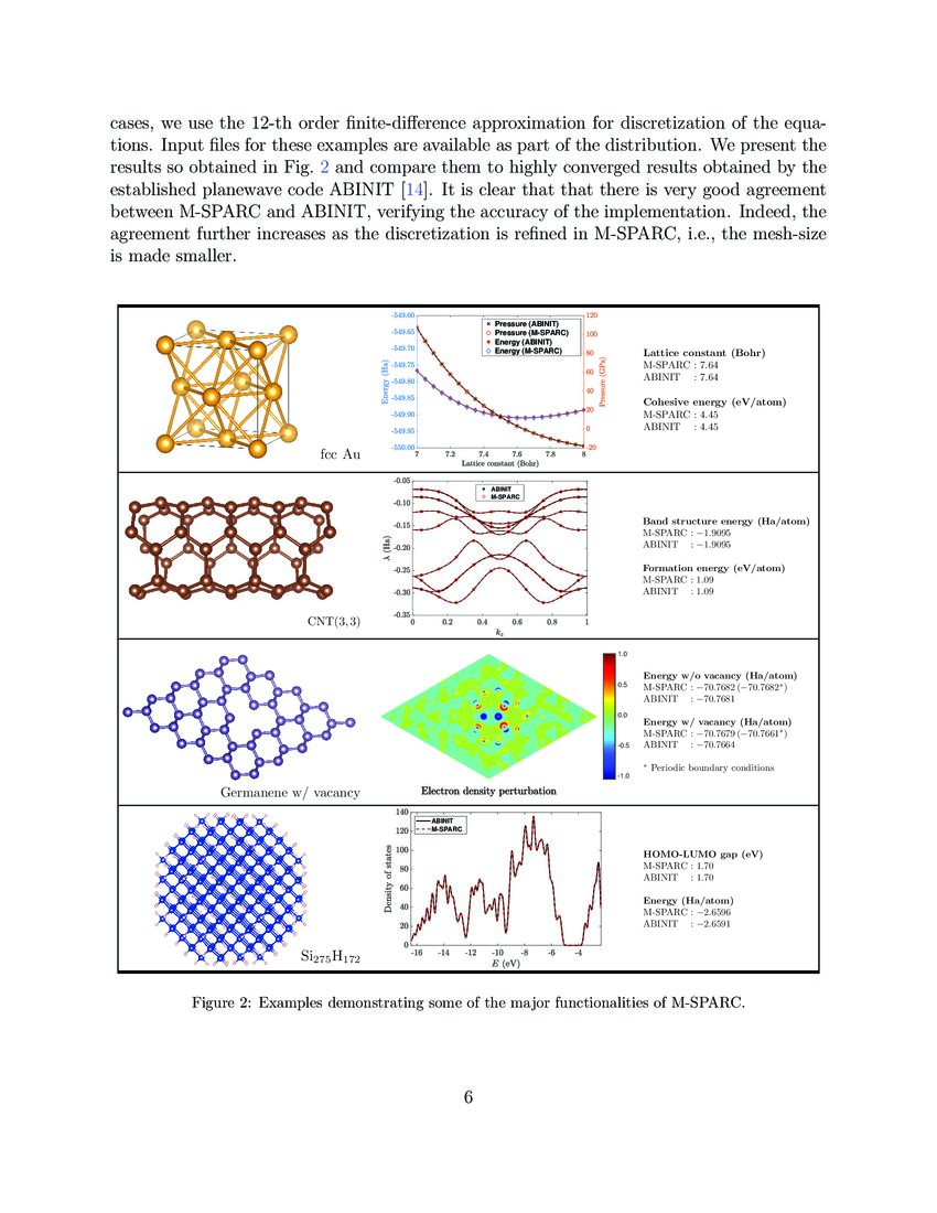 M-SPARC: MATLAB-Simulation Package for Ab-initio Real-space ...