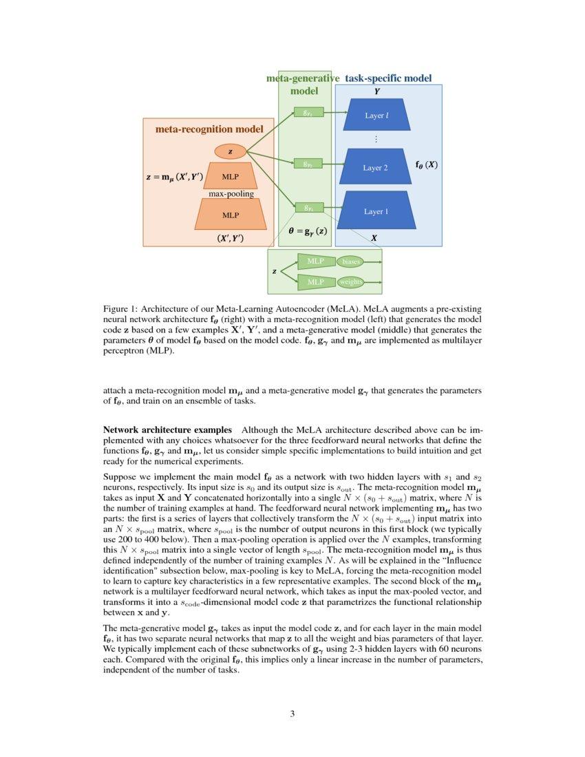 Meta-learning autoencoders for few-shot prediction | DeepAI
