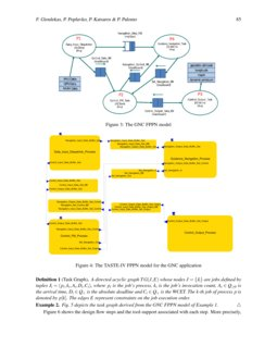 Process Network Models For Embedded System Design Based On The Real Time Bip Execution Engine Deepai