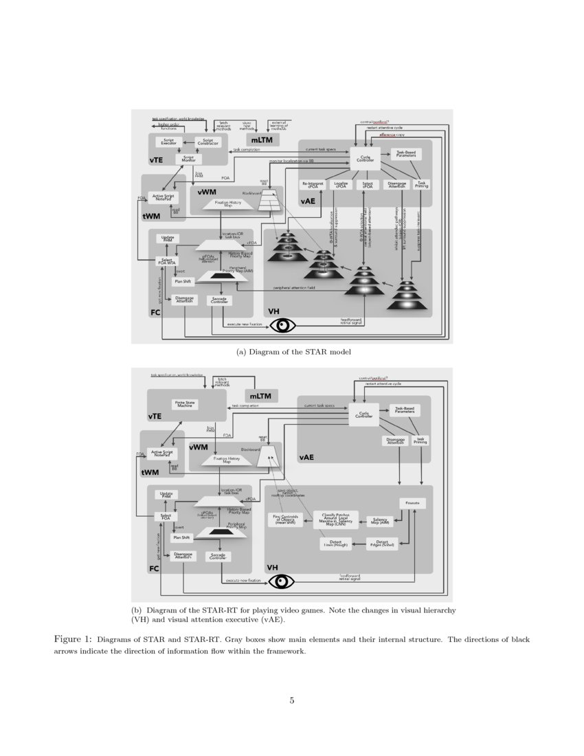 STAR-RT: Visual attention for real-time video game playing ... on